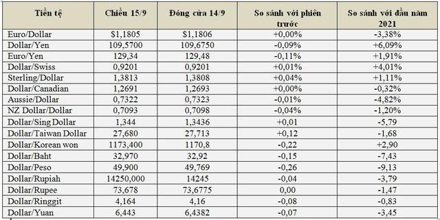 USD và nhân dân tệ giảm giá, bitcoin và vàng nóng trở lại - Ảnh 2.