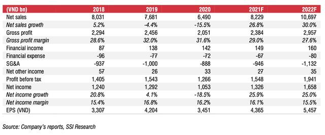 Đường Quảng Ngãi: Thị phần sữa đậu nành đạt 91%, 8 tháng đầu năm 2021 lãi 860 tỷ, tăng 20% cùng kỳ năm trước - Ảnh 1.