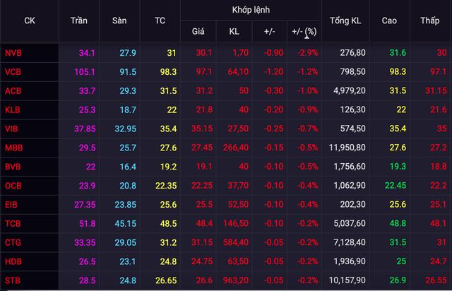 Nhiều cổ phiếu ngân hàng đảo chiều lấy lại sắc xanh, STB, CTG, HDB vẫn rơi và bị khối ngoại bán ròng - Ảnh 2.