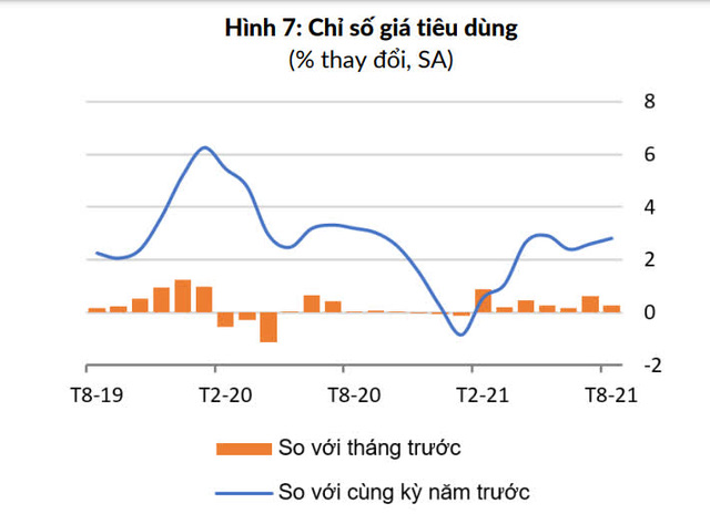 WB: Việt Nam giữ ổn định lạm phát nhưng tỷ giá tiền tăng trong 8 tháng đầu năm - Ảnh 1.