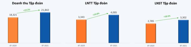FPT lãi ròng 2.629 tỷ đồng sau 8 tháng, tăng trưởng 17% so với cùng kỳ năm trước - Ảnh 1.