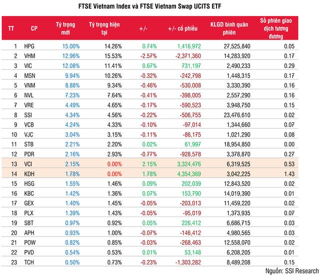 FTSE Vietnam ETF bị rút 32 triệu USD ngay trước thềm cơ cấu danh mục - Ảnh 1.