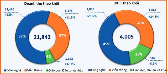 FPT lãi ròng 2.629 tỷ đồng sau 8 tháng, tăng trưởng 17% so với cùng kỳ năm trước - Ảnh 2.