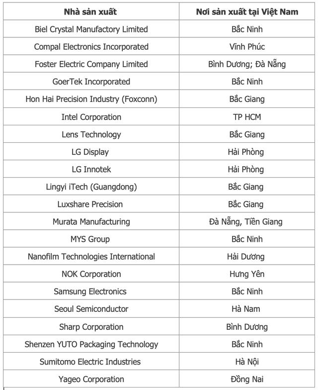Chuỗi cung ứng của Apple dịch chuyển sang Việt Nam làm xuất hiện những công ty tỷ đô: Từ Foxconn, Luxshare cho đến GoerTek - Ảnh 2.