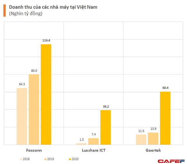 Chuỗi cung ứng của Apple dịch chuyển sang Việt Nam làm xuất hiện những công ty tỷ đô: Từ Foxconn, Luxshare cho đến GoerTek - Ảnh 1.