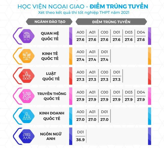 Nhiều ĐH có mức ĐIỂM CHUẨN 28,29: Nếu không có điểm cộng, đây là sẽ cách nhẹ nhàng hơn giúp 2k4, 2k5 thi đỗ trường hot - Ảnh 2.