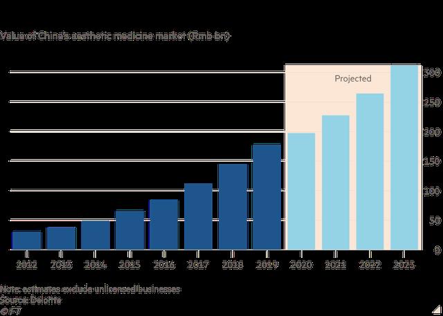 Nhà đầu tư Trung Quốc truy tìm mục tiêu tiếp theo của cuộc trấn áp quy định: Cơn sốt phẫu thuật thẩm mỹ sắp bay màu? - Ảnh 2.