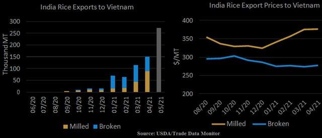 Thương mại gạo thế giới năm 2021: Ấn Độ làm chủ thế trận với 1/2 tổng xuất khẩu gạo toàn cầu - Ảnh 1.