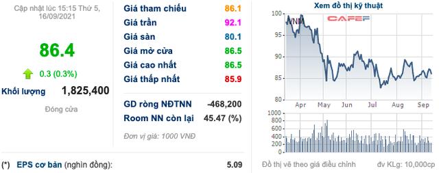 Vinamilk (VNM): Thành viên SCIC sẽ không thoái vốn, Platinum Victory Pte. Ltd tiếp tục đăng ký mua thêm cổ phiếu - Ảnh 1.