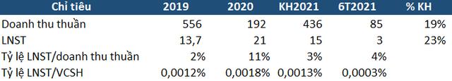 Viettel chuẩn bị đấu giá trọn lô 39,9% vốn CTCP Vĩnh Sơn với giá khởi điểm hơn 922 tỷ đồng - Ảnh 1.