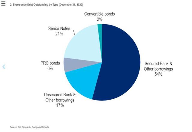 Nguy cơ toàn bộ thị trường bất động sản và hệ thống tài chính rung chuyển, Trung Quốc sắp phải đối mặt với ác mộng? - Ảnh 3.