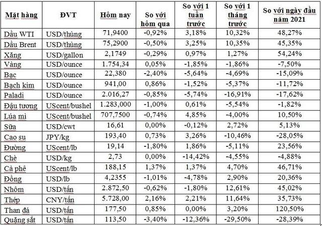 Thị trường ngày 18/9: Giá dầu, vàng, thép và nguyên liệu sản xuất thép đồng loạt giảm; nickel cao nhất 7 năm - Ảnh 1.