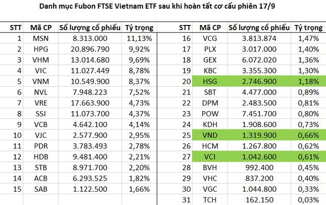 Fubon FTSE Vietnam ETF thêm mới HSG, VND, VCI sau phiên cơ cấu danh mục, nâng số lượng cổ phiếu lên con số 31 - Ảnh 1.