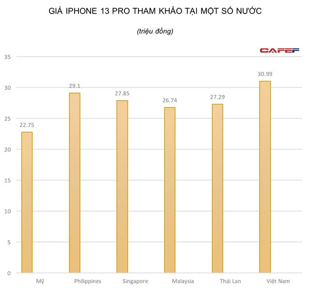 Người dân Singapore cần làm việc 6 ngày, Malaysia cần 34 ngày, còn người Việt mất bao lâu để đủ tiền mua iPhone 13 Pro? - Ảnh 1.
