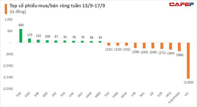 Khối ngoại tiếp tục bán ròng hơn 3.300 tỷ đồng trong tuần ETFs cơ cấu danh mục, tâm điểm bán ròng hơn 1.500 tỷ đồng cổ phiếu VIC - Ảnh 2.