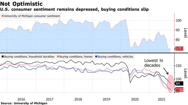 Giá cả tăng vọt, người tiêu dùng Mỹ cho rằng điều kiện mua sắm đang ở mức tồi tệ nhất trong nhiều thập kỷ - Ảnh 1.