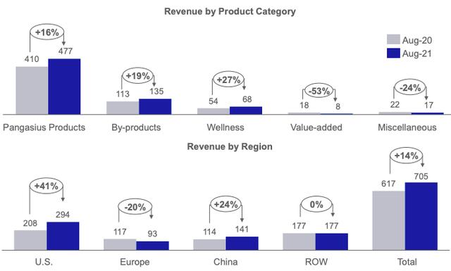 Vĩnh Hoàn (VHC): Kim ngạch xuất khẩu sang Mỹ tiếp tục tăng mạnh, tổng doanh thu tháng 8/2021 tăng 14% lên 705 tỷ đồng - Ảnh 1.