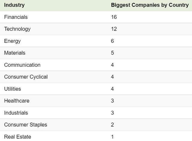 Vinhomes ở đâu trên bản đồ các doanh nghiệp vốn hóa lớn nhất thế giới? - Ảnh 3.