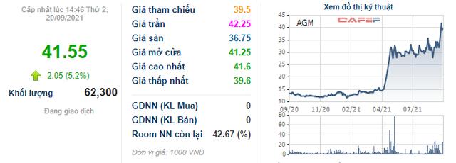 Thị giá gấp 3 lần sau 6 tháng, Louis Capital (TGG) đăng ký bán toàn bộ 4,6% vốn tại AGM - Ảnh 1.