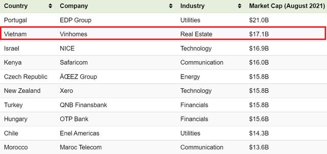 Vinhomes ở đâu trên bản đồ các doanh nghiệp vốn hóa lớn nhất thế giới? - Ảnh 2.