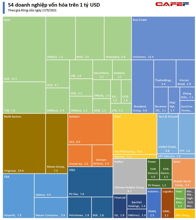 Bất chấp Covid, thêm Đức Giang, Hoa Sen, VNDirect và hàng chục doanh nghiệp đạt vốn hóa tỷ đô, số doanh nghiệp tư nhân chiếm áp đảo - Ảnh 1.
