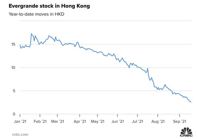 Hang Seng có lúc giảm hơn 1.000 điểm khi nhà đầu tư bán tháo vì vụ Evergrande - Ảnh 2.