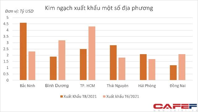 Điều gì giúp tỉnh này vượt TPHCM, dẫn đầu cả nước về kim ngạch xuất khẩu tháng 8/2021 - Ảnh 1.