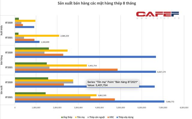 8 tháng xuất khẩu thép vượt 7 tỷ USD: Đã đến lúc kỳ vọng Việt Nam trở thành nước xuất siêu sắt thép? - Ảnh 3.