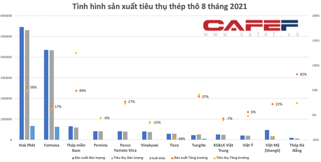 8 tháng xuất khẩu thép vượt 7 tỷ USD: Đã đến lúc kỳ vọng Việt Nam trở thành nước xuất siêu sắt thép? - Ảnh 4.