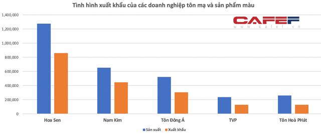 8 tháng xuất khẩu thép vượt 7 tỷ USD: Đã đến lúc kỳ vọng Việt Nam trở thành nước xuất siêu sắt thép? - Ảnh 6.