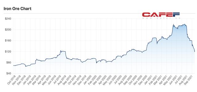 8 tháng xuất khẩu thép vượt 7 tỷ USD: Đã đến lúc kỳ vọng Việt Nam trở thành nước xuất siêu sắt thép? - Ảnh 7.