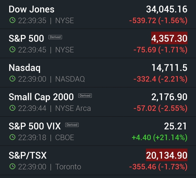 Dow Jones rơi mạnh, hơn 500 điểm bị thổi bay do ảnh hưởng từ quả bom nợ Evergrande của Trung Quốc - Ảnh 1.