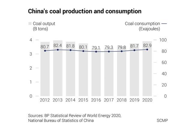 Nghịch lý của Trung Quốc: Ngân hàng không ngừng 'ném tiền' vào nhà máy điện than trong khi chính phủ đặt mục tiêu trung hòa cacbon  - Ảnh 2.