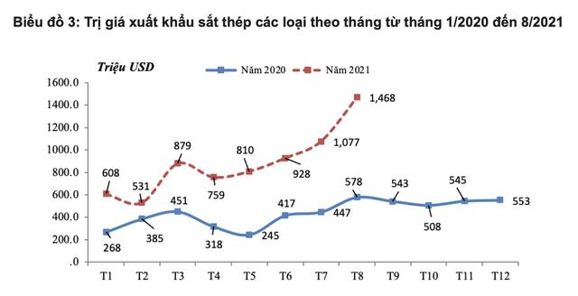 8 tháng xuất khẩu thép vượt 7 tỷ USD: Đã đến lúc kỳ vọng Việt Nam trở thành nước xuất siêu sắt thép? - Ảnh 1.
