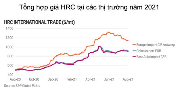8 tháng xuất khẩu thép vượt 7 tỷ USD: Đã đến lúc kỳ vọng Việt Nam trở thành nước xuất siêu sắt thép? - Ảnh 8.