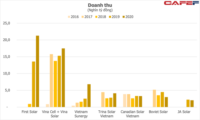 Thêm một doanh nghiệp Trung Quốc đầu tư gần 1 tỷ USD sản xuất pin mặt trời tại Việt Nam, công ty mẹ doanh thu hơn 5 tỷ USD mỗi năm - Ảnh 1.