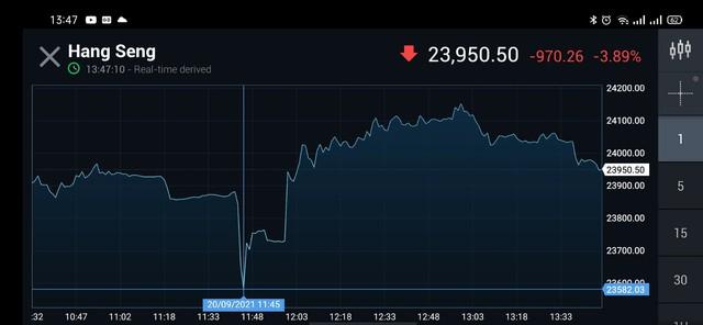 Hang Seng có lúc giảm hơn 1.000 điểm khi nhà đầu tư bán tháo vì vụ Evergrande - Ảnh 1.