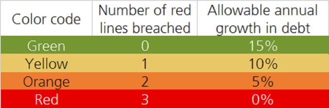 3 lằn ranh đỏ là gì, vì sao nó có thể nhấn chìm nhà phát triển bất động sản mắc nợ nhiều nhất thế giới - Ảnh 1.