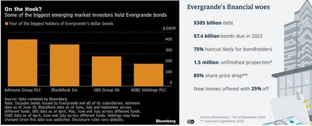 Vay nợ hơn 300 tỷ USD, điểm yếu cốt tử của Evergrande là gì? - Ảnh 3.