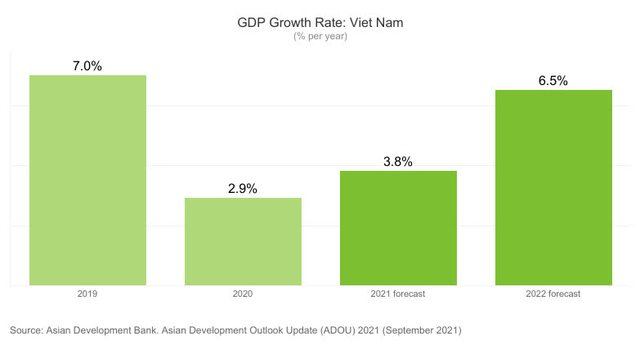 ADB hạ dự báo tăng trưởng GDP Việt Nam 2021 xuống còn 3,8% - Ảnh 1.