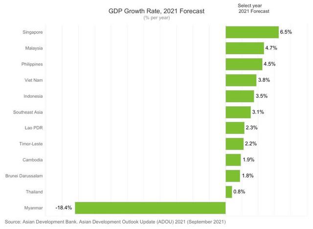 ADB hạ dự báo tăng trưởng GDP Việt Nam 2021 xuống còn 3,8% - Ảnh 2.