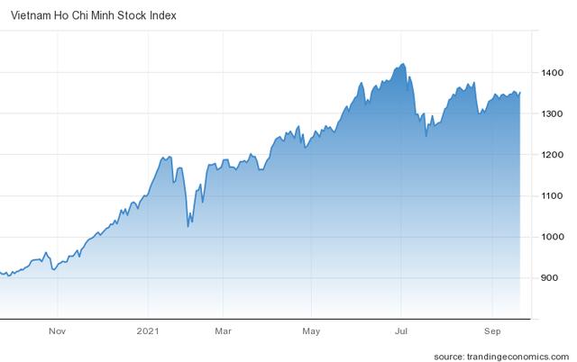 Góc nhìn CTCK: VN-Index tiếp tục xu hướng giằng co quanh 1.350 điểm, có thể tích lũy thêm cổ phiếu Bluechips - Ảnh 1.