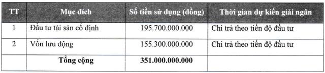 Camimex (CMX) chào bán 30 triệu cổ phiếu riêng lẻ, Chủ tịch và em trai dự kiến mua 45,5% lượng phát hành - Ảnh 2.