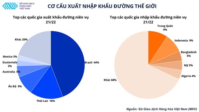 Có độ trễ so với thế giới, giá đường Việt Nam được dự đoán sẽ tiếp đà tăng trong tháng 10 - Ảnh 1.