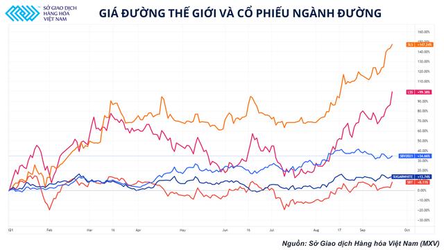 Có độ trễ so với thế giới, giá đường Việt Nam được dự đoán sẽ tiếp đà tăng trong tháng 10 - Ảnh 2.