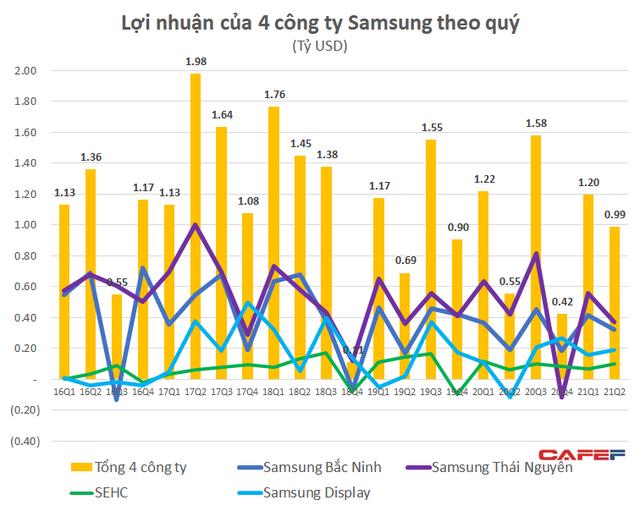 4 nhà máy Samsung tại Việt Nam đạt doanh thu gần 30 tỷ đô trong nửa đầu năm, lợi nhuận tăng vọt 24% lên 2,2 tỷ USD - Ảnh 2.