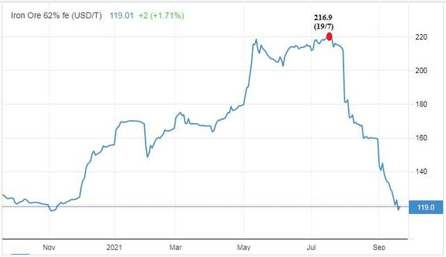 Giảm một nửa trong 2 tháng, giá quặng sắt có còn cơ hội hồi phục? - Ảnh 1.