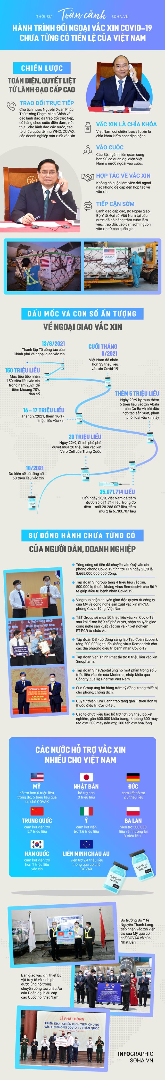 [INFOGRAPHIC] Toàn cảnh hành trình đối ngoại vắc xin Covid-19 chưa từng có tiền lệ của Việt Nam - Ảnh 1.