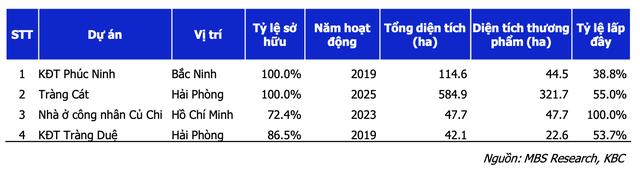 Báo cáo MBS: KBC sẽ tăng trưởng cao nhờ các khu công nghiệp Quang Châu, Nam Sơn Hạp Lĩnh và Tân Phú Trung - Ảnh 3.