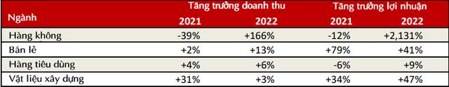 Chuyên gia VinaCapital: Điểm lại các ngành hưởng lợi khi Việt Nam chuyển từ chiến lược zero Covid sang sống chung với virus - Ảnh 1.